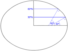 Vincenty solutions of geodesics on the ellipsoid in JavaScript